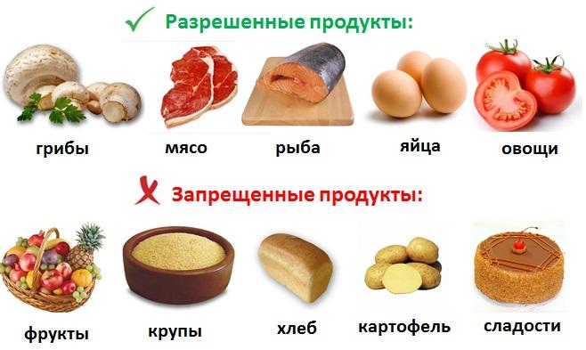 Безуглеводна диета