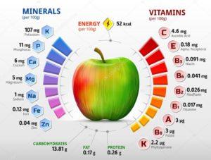 Польза яблока полезно при СД