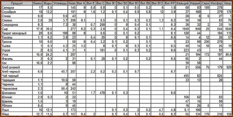 Таблицы норма углеводов в день