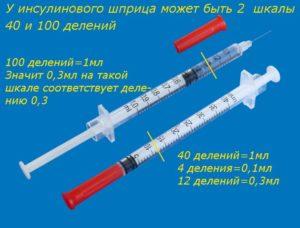 Инсулин в пропорциях