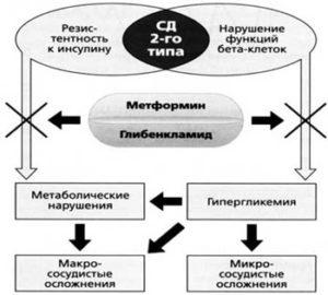 комплексный препарат метглиб