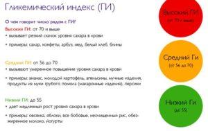 Низкий гликемический индекс