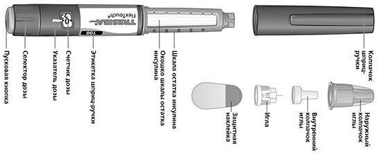 Строение шприц-ручки тресиба