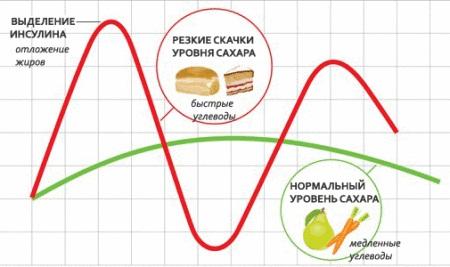 Изменение уровня сахара крови