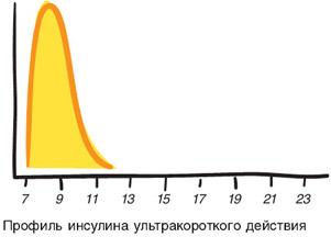 Ультракороткий инсулин
