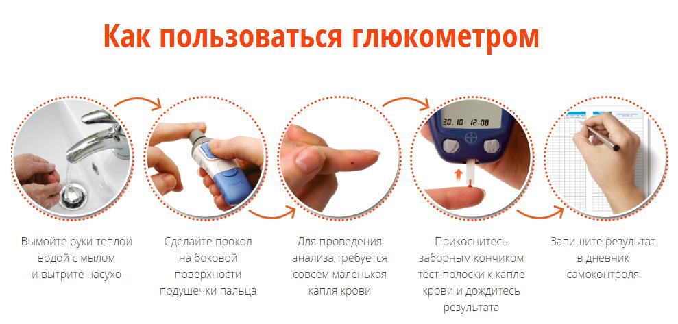Глюкометр с фиксацией результатов в дневнике диабетика