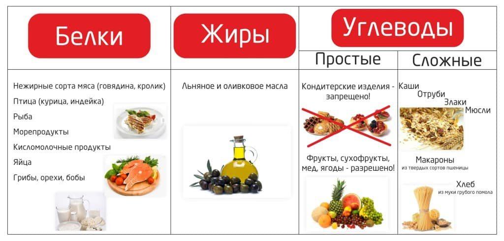 Еда должна содержать 60% углеводов, 25% жиров и 15% белков