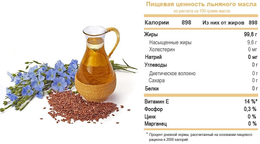 Льняное масло при сахарном диабете 1 и 2 типа - польза и вред