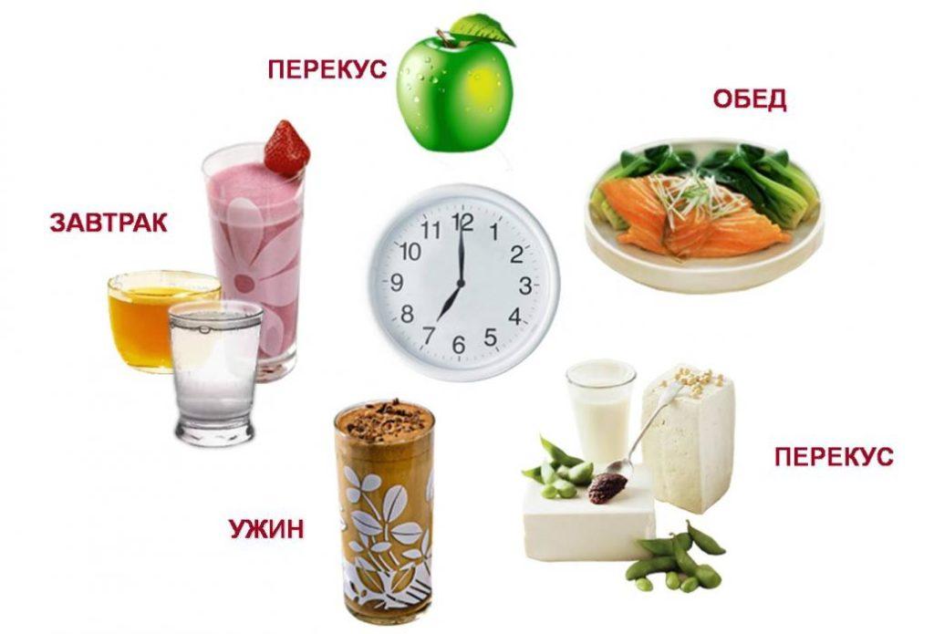 Меню для похудения на каждый день: что и как нужно есть?