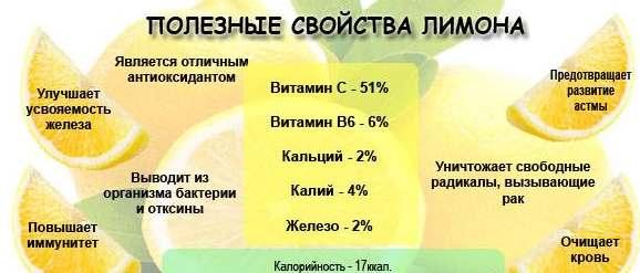 Лимон при сахарном диабете 2 типа - можно ли есть и какая польза