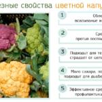 Полезные свойства цветнйо капусты