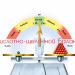 Восстановление кислотно-щелочного баланса