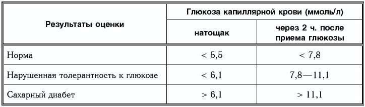 Тест на толерантность к глюкозе инвитро