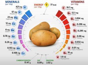 Витаминный и минеральный состав картофеля