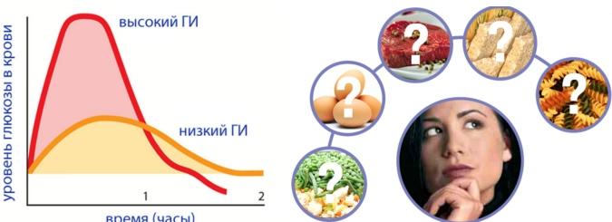 Еда, повышающая уровень инсулина