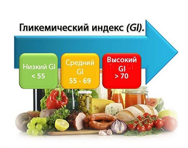 https://pridiabete.ru/wp-content/uploads/2017/11/Glikemicheskij-indeks.jpg