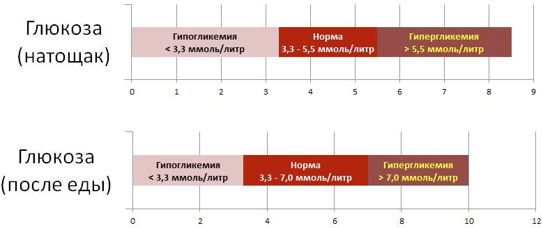 Инсулин норма у женщин и мужчин по возрасту - таблица