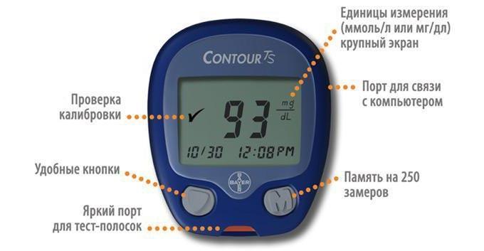 Схема глюкометра